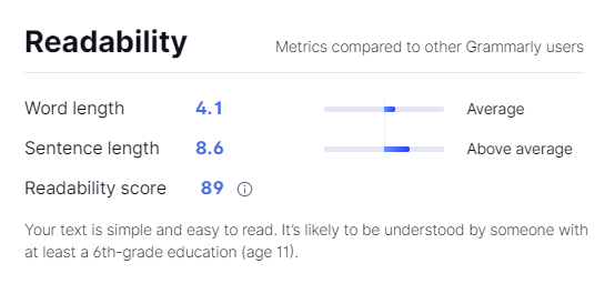 screencap of Grammarly's Readability Score at 89 for a sample text