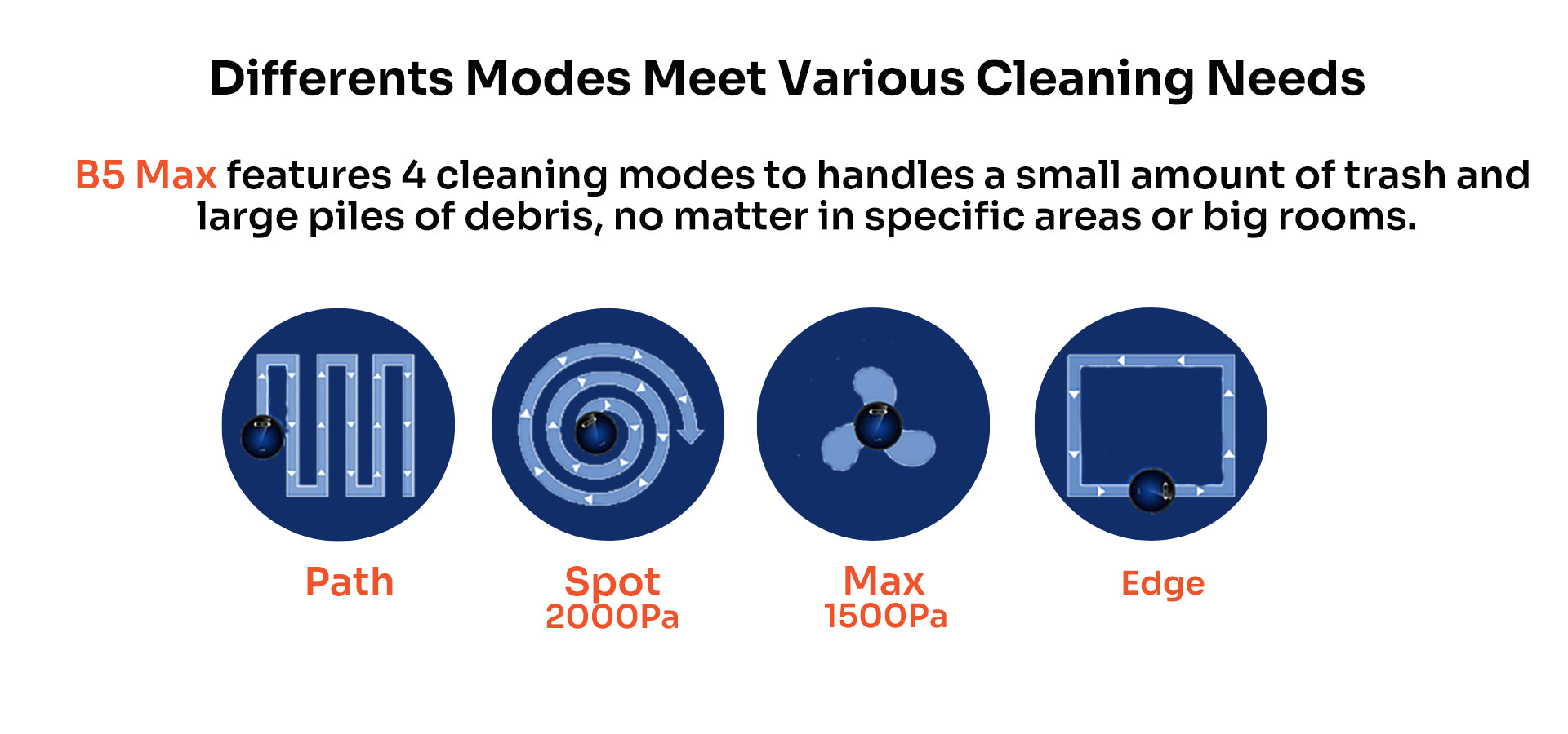 four cleaning modes