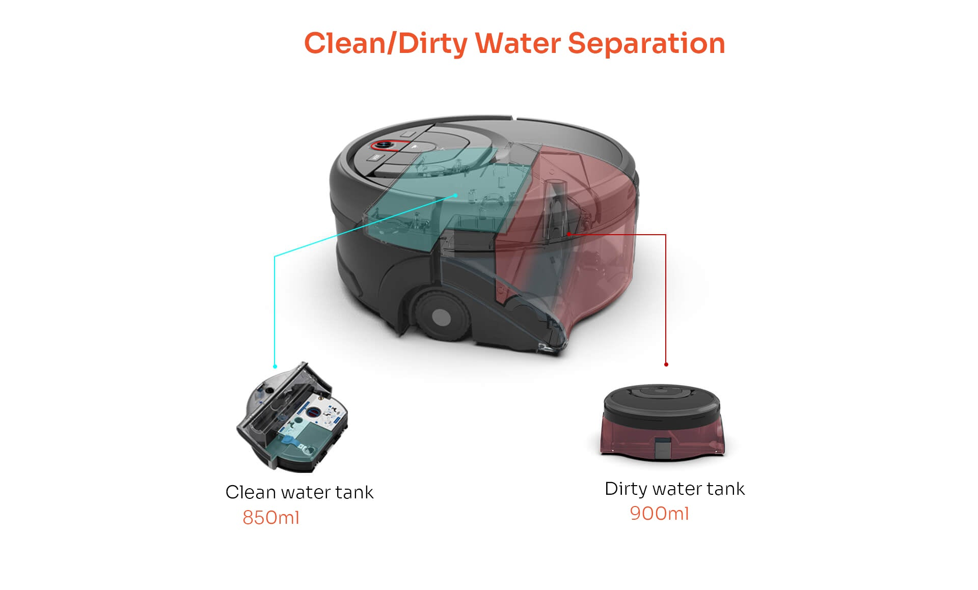 Clean/dirty water separation