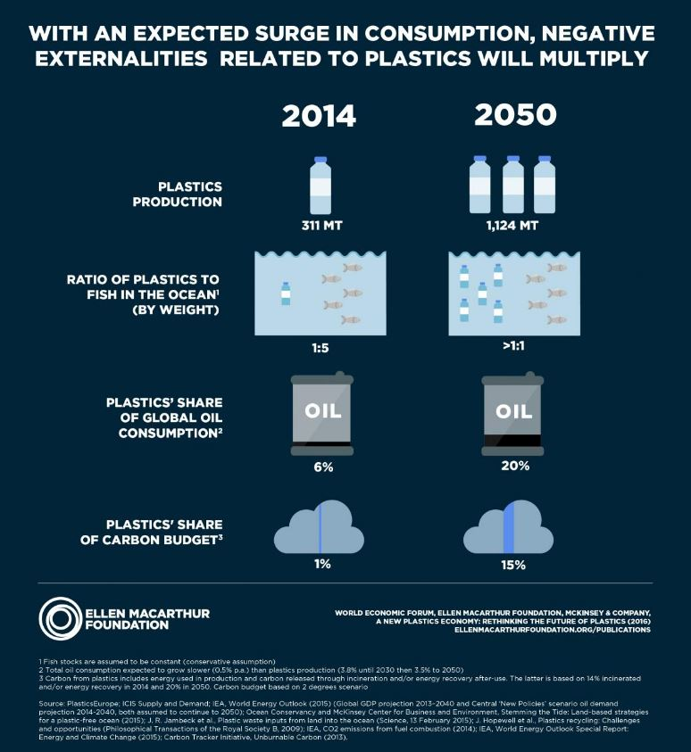 Here are 9 shocking facts about how much plastic is in the oceans.