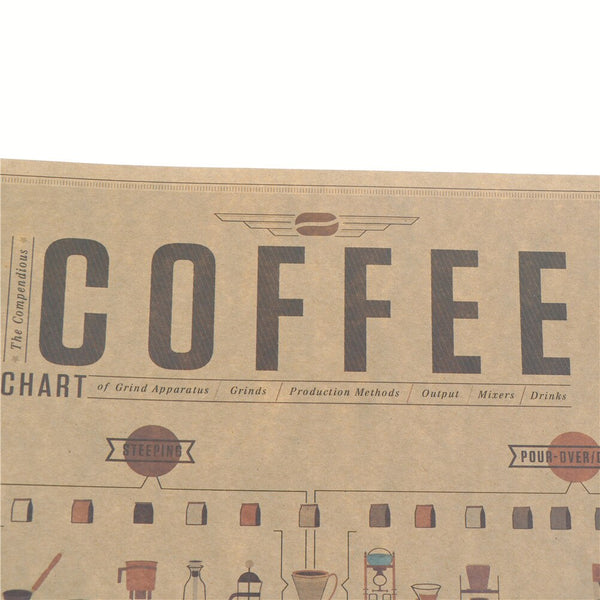 High Quality Italy Coffee Espresso Matching Diagram Paper Poster Picture Cafe Kitchen Decorative Wall Stickers