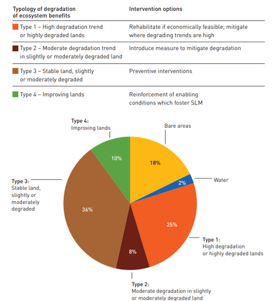 Graph from 2015's FAO report on global soil degradation.