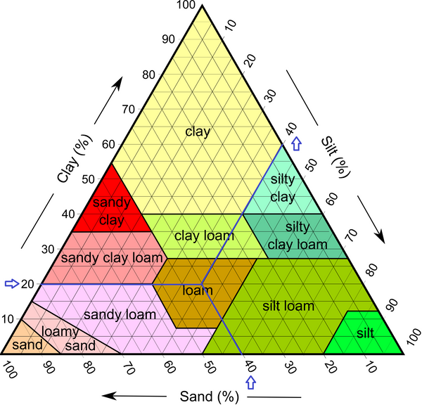 Particular case of a type of soil, within the triangular chart.