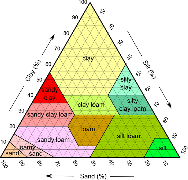 Triangular chart depicting the different compositions of soils.