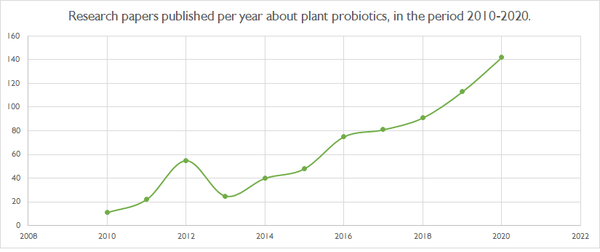 Chart depicting the yearly numbre of research papers published on plant probiotics, between 2010 and 2020.
