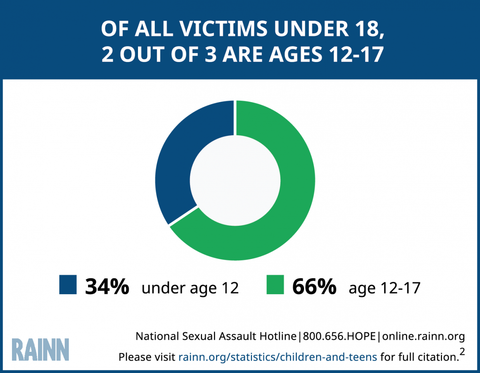 sexual assault under 18 female defense devices protection