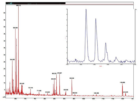 MALDI TOF MS analysis of the colloidal particles