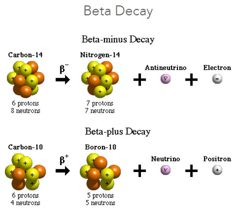 beta decay symmetry