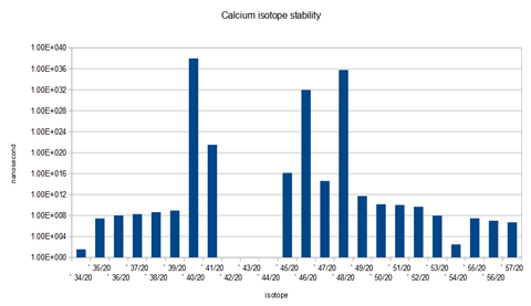 calcium isotope stability