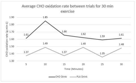 average carbohydrate oxidation rate for 30 mins of exercise