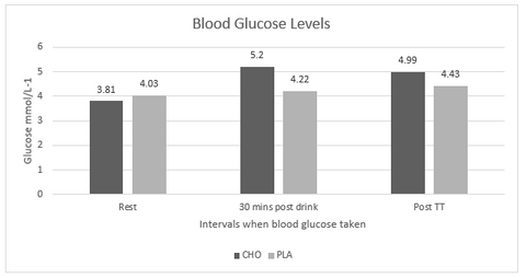 blood glucose levels graph 2