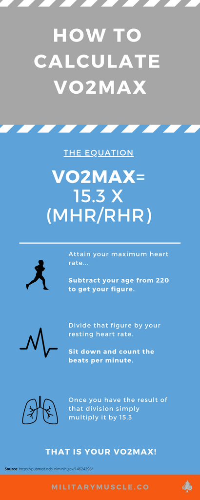 equation for vo2 max