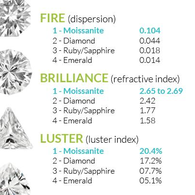 What is moissanite compared to diamonds