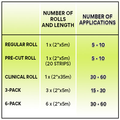 TapeGeeks Kinesiology Tape - Number of rolls and applications