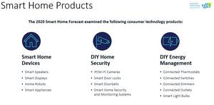 CTA Industry Sector Forecast: Smart Home 2019-2024 (January 2021)