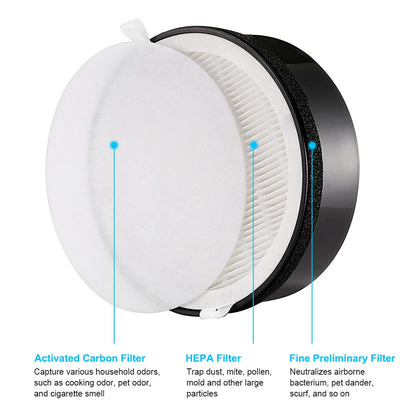 Gblife Replacement Filter for KJ65F - A1 Air Purifier Anti-bacterial Coating 3 Stages of Filtration