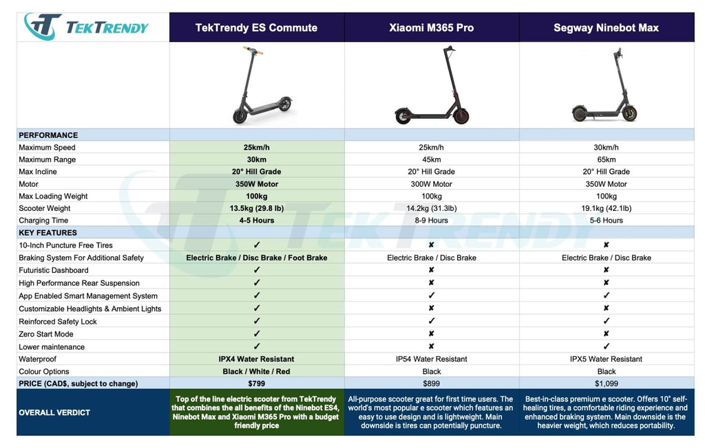 Electric Scooters Comparison | TekTrendy Canada
