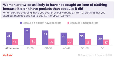 An image of the graph showing women were less likely to buy an item of clothing if it didn't have pockets