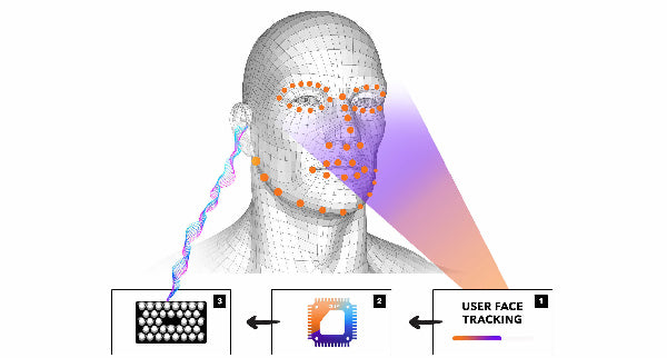 Face tracking technology