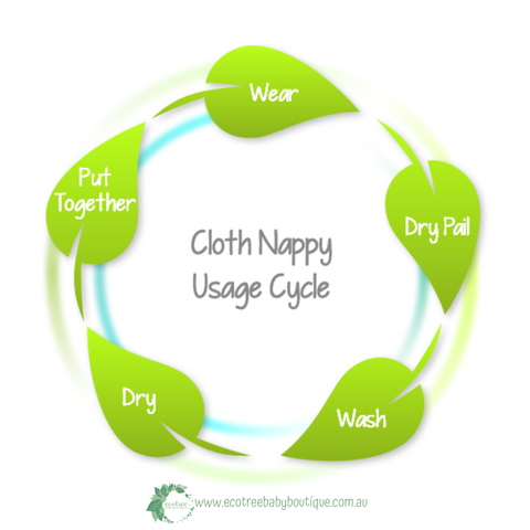 Cloth Nappy Usage Cycle