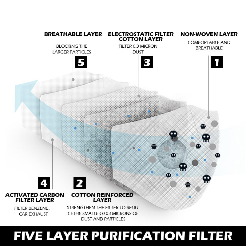 KN95 REPLACEMENT ACTIVATED CARBON FILTERS WITH DUAL AIR VENTS