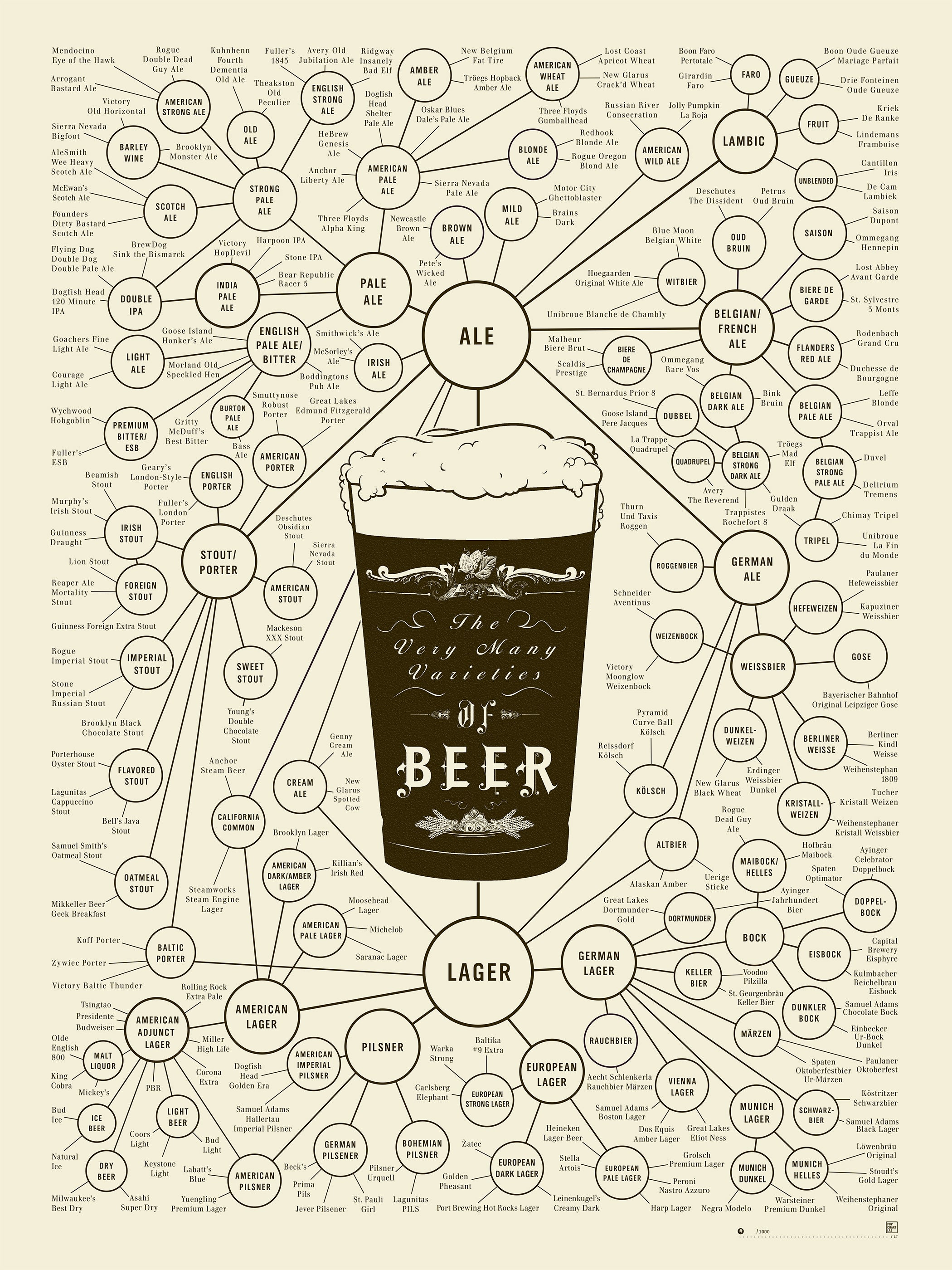 Pop chart lab design data delight prints beer the very many varieties of beer pooptronica