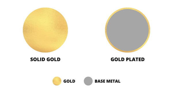Solid Gold vs Plated