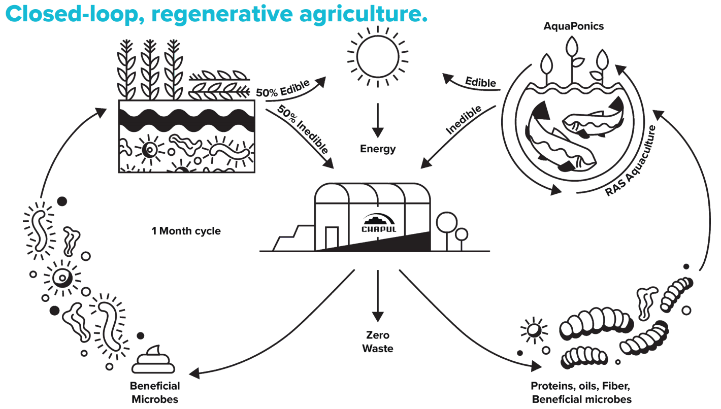 Closed-Loop Agriculture