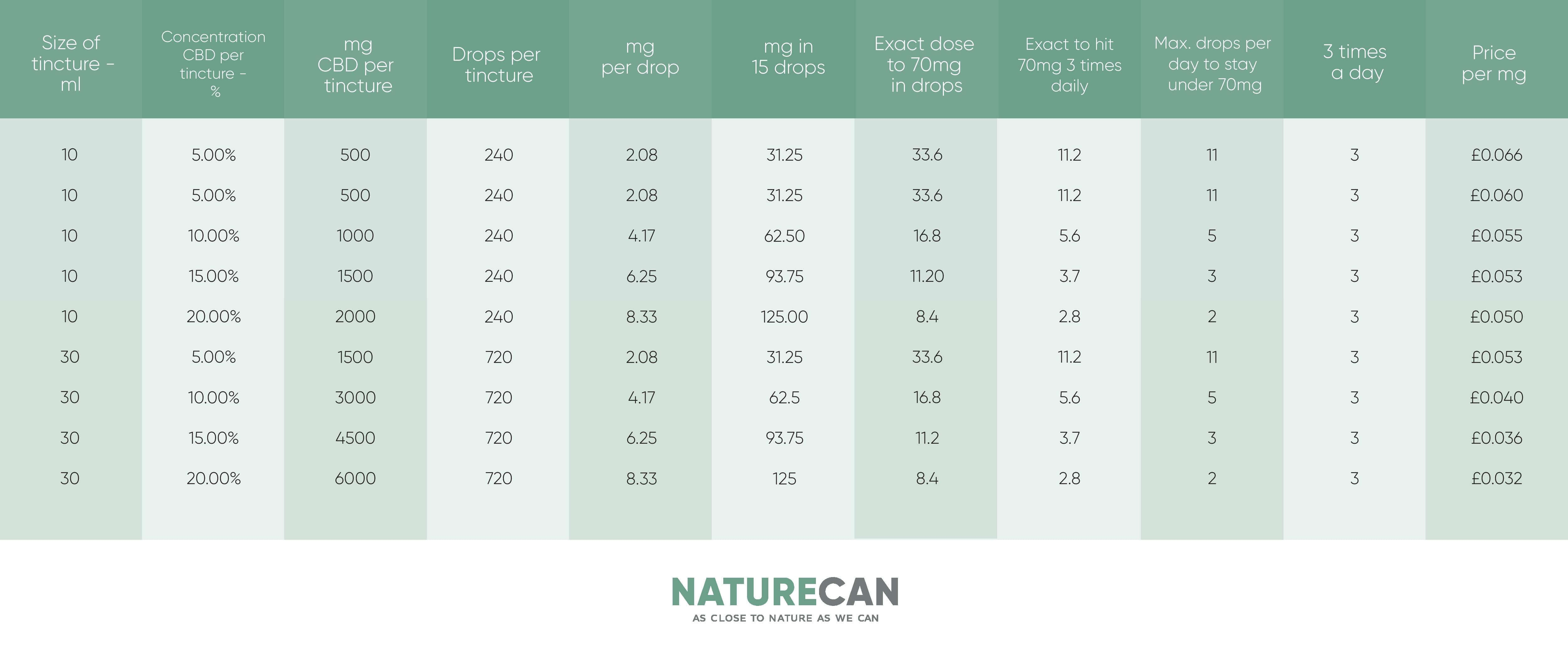 Naturecan Table