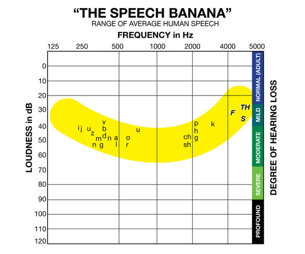 speech banana and human speech