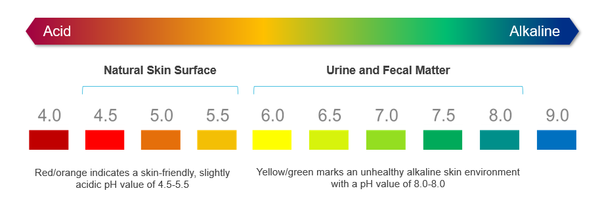 Ph Levels for Skin
