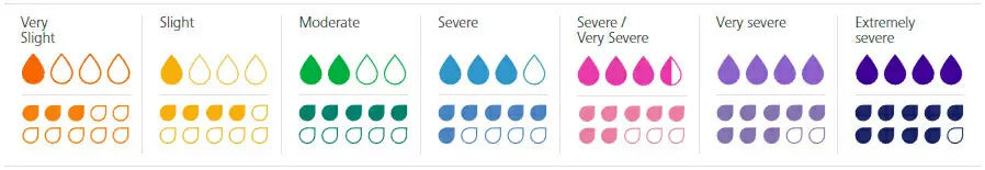 Molicare Drops explained absorbency