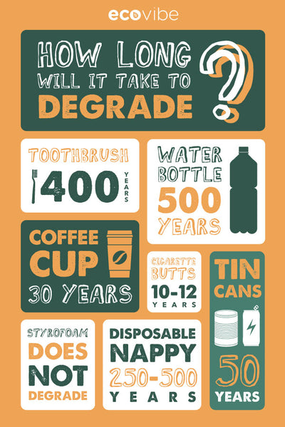 How long will it take to degrade? Infographic
