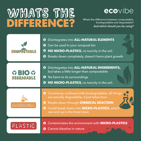 What's the difference between Compostable, Biodegradabale and Degradable infographic