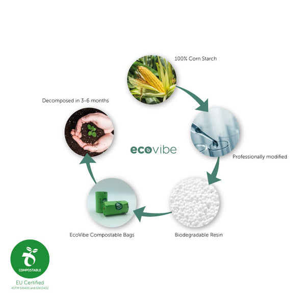 EcoVibe compostable poop bag infographic