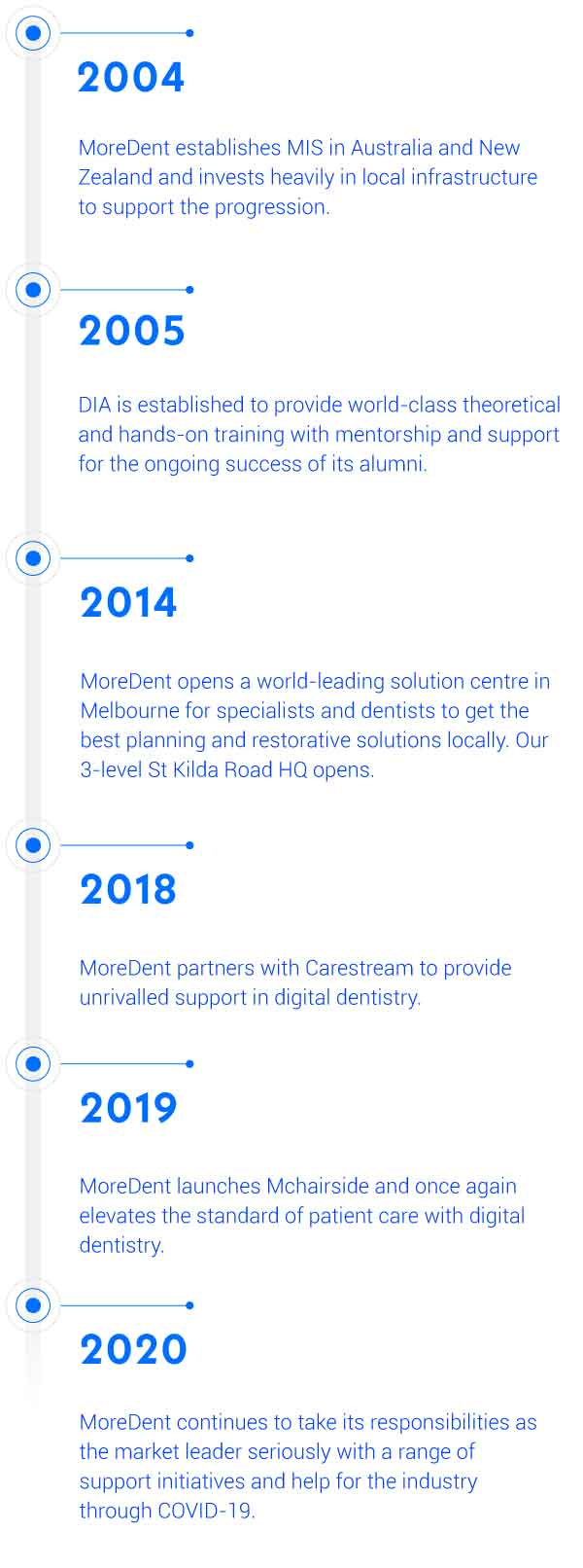 about moredent