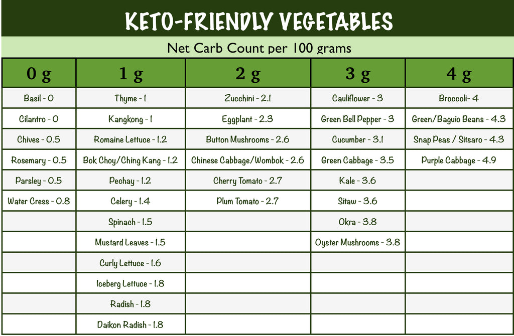 The Ultimate List of Keto-Friendly Vegetables