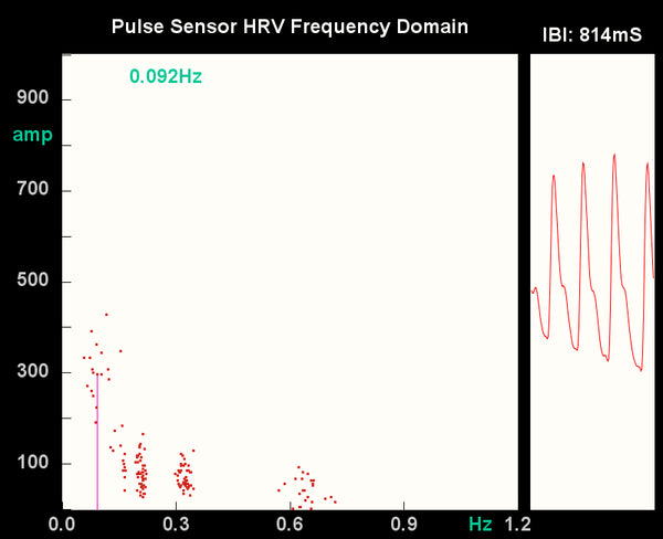 Pulse Sensor HRV Frequency Domain – World Famous Electronics llc