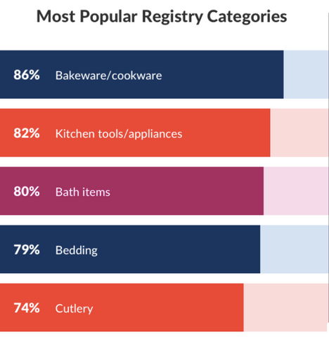 Most Popular Registry Categories