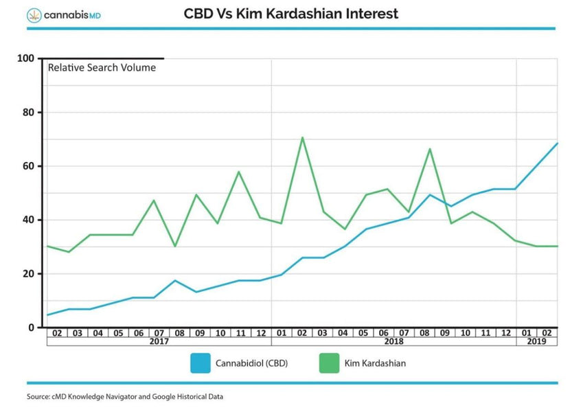 Online Searches for CBD Officially Surpass Beyoncé and Kim Kardashian - source :cMD Knowledge Navigator and Google Historical Data.