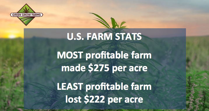 U.S. Farms $275 Profit to Loss of $222 Per Acre - In 2018, Grain Farms Barely Break Even
