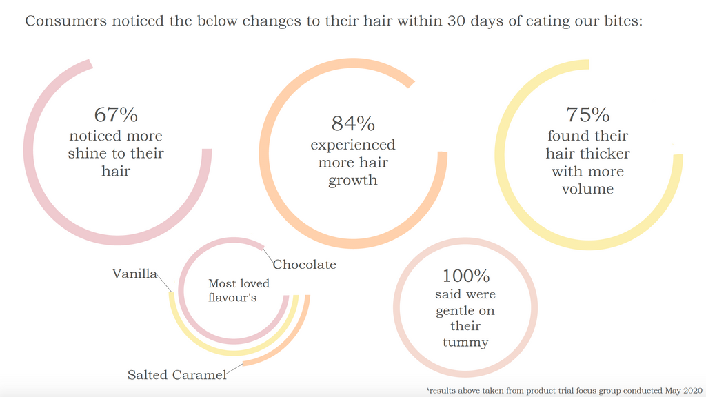 30 day inner hair nutrition bites trial results