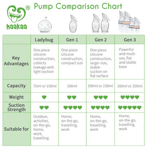 Haakaa Manual Breast Pump 4oz/100ml, New Style