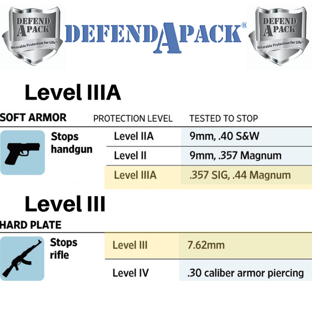 DefendApackGear.com Bulletproof Armored Protection Products Bulletproof Double-Plated Vest NIJ LEVEL 3A (Handgun Tested) Bulletproof Protection