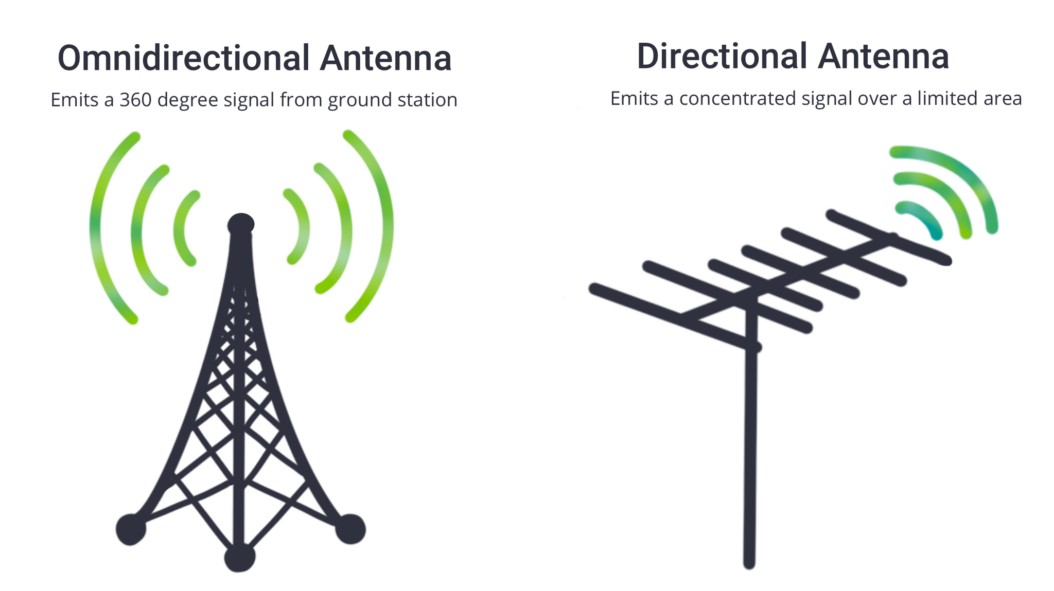 Omnidirectional antenna emits a 360 degree signal from the ground station. Directional antenna emits a concentrated signal over a limited area.