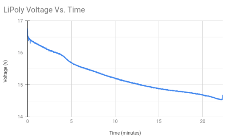 4s GensAce 3300 mAh battery Lithium Polymer voltage discharge plot recorded during m500 endurance test flying just over 22 minutes.