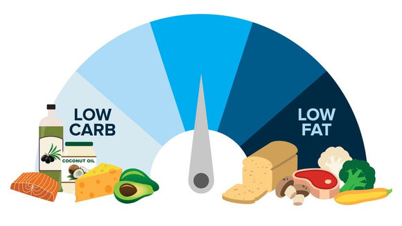 Low-Carb Vs Low-Fat Diets: The Final Answer