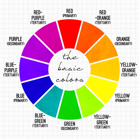 Full-color wheel showing the basic colors