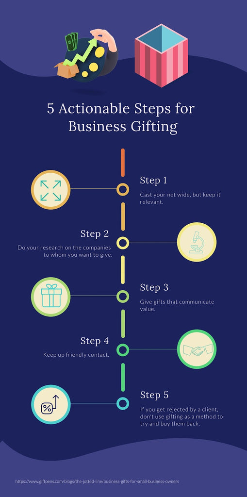 5 Actionable Steps to Business Gifting Growth for Small Business Owners