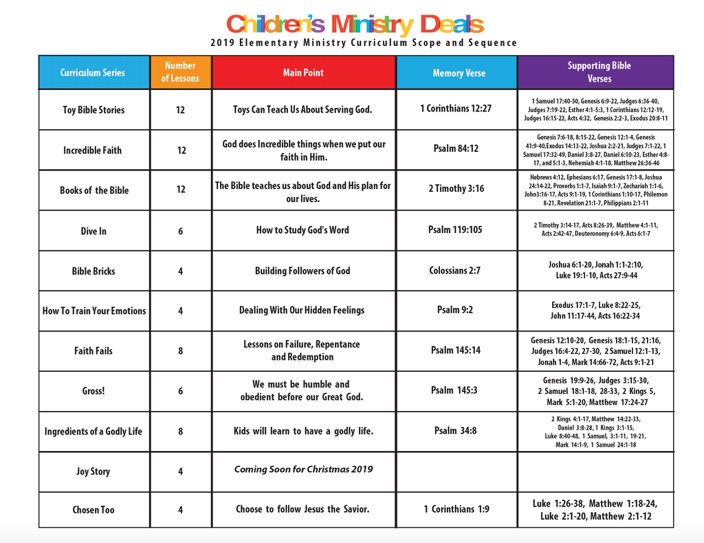Children's Ministry Scope and Sequence Document